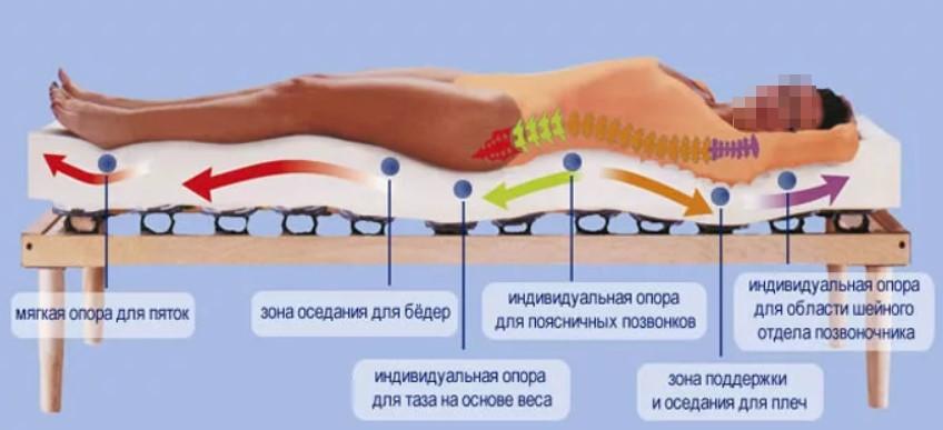 Правильное положение для сна при шейном остеохондрозе